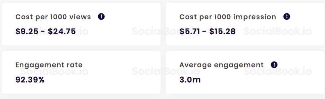 這群人TGOP YouTube频道收入成本