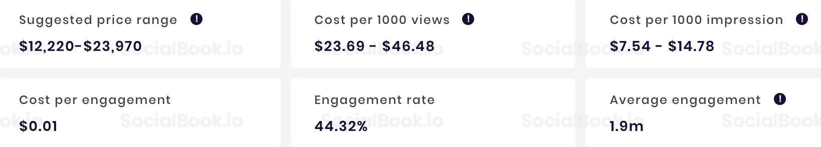 The Food Ranger YouTube收入