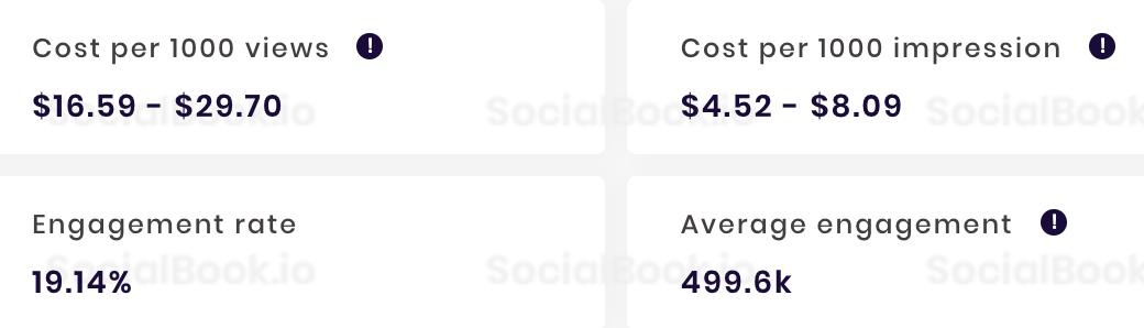阿滴英文 YouTube频道收入数据(出自SocialBook)