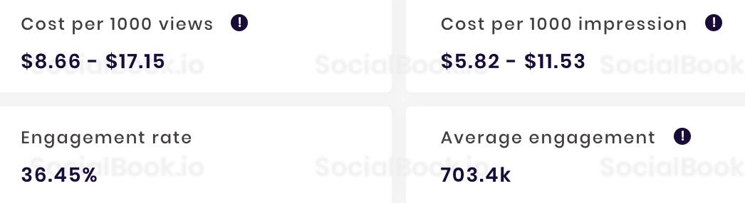 眾量級CROWD  YouTube频道收入成本数据(出自SocialBook)